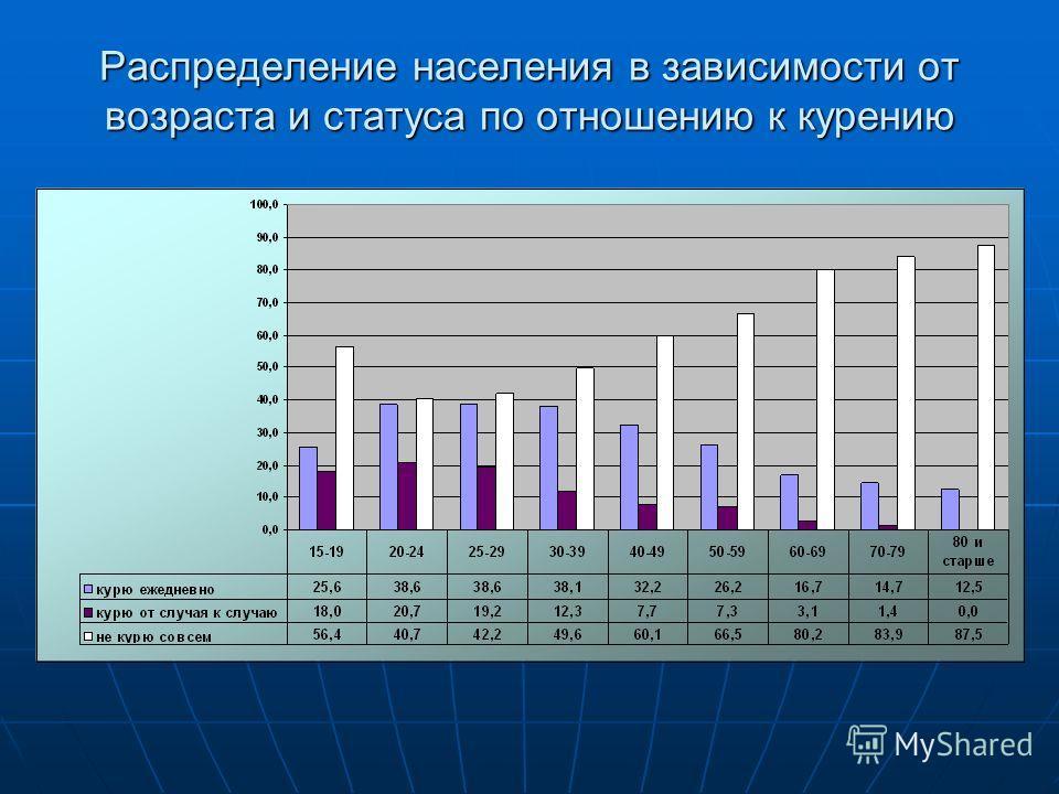 Распределение населения в зависимости от возраста и статуса по отношению к курению
