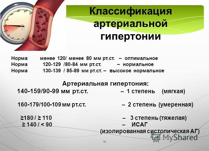 16 Классификация артериальной гипертонии Норма менее 120/ менее 80 мм рт.ст. – оптимальное Норма 120-129 /80-84 мм рт.ст. – нормальное Норма 130-139 / 85-89 мм рт.ст. – высокое нормальное Артериальная гипертония: 140-159/90-99 мм рт.ст. – 1 степень (