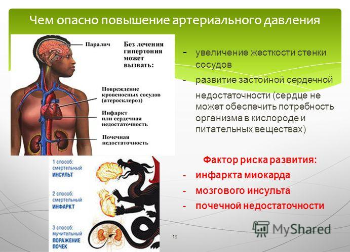 18 Чем опасно повышение артериального давления - увеличение жесткости стенки сосудов - развитие застойной сердечной недостаточности (сердце не может обеспечить потребность организма в кислороде и питательных веществах) Фактор риска развития: -инфаркт