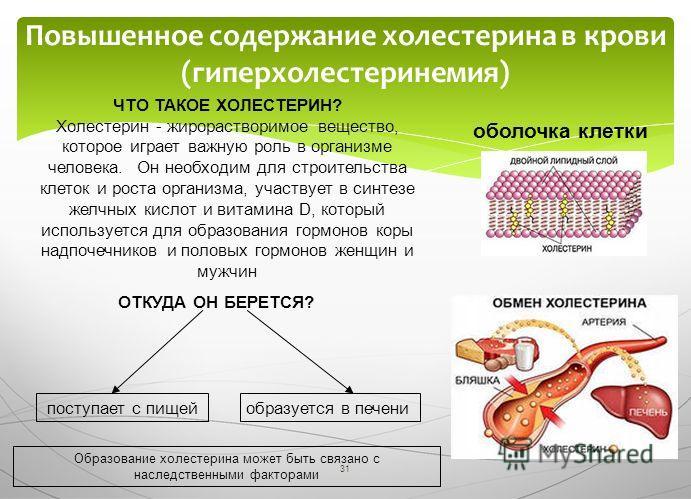 31 Повышенное содержание холестерина в крови (гиперхолестеринемия) ЧТО ТАКОЕ ХОЛЕСТЕРИН? Холестерин - жирорастворимое вещество, которое играет важную роль в организме человека. Он необходим для строительства клеток и роста организма, участвует в синт
