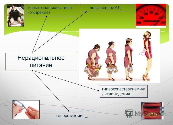 46 Нерациональное питание избыточная масса тела (ожирение) повышенное АД гиперхолестеринемия/ дислипидемия гипергликемия