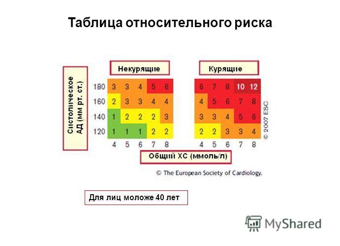 8 Таблица относительного риска Для лиц моложе 40 лет