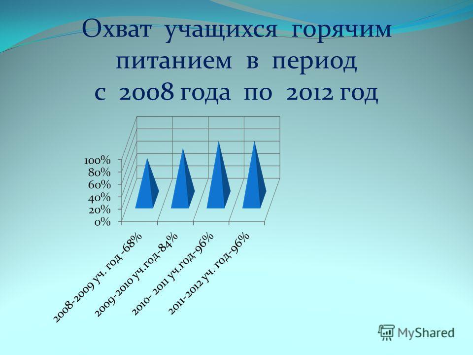 Охват учащихся горячим питанием в период с 2008 года по 2012 год