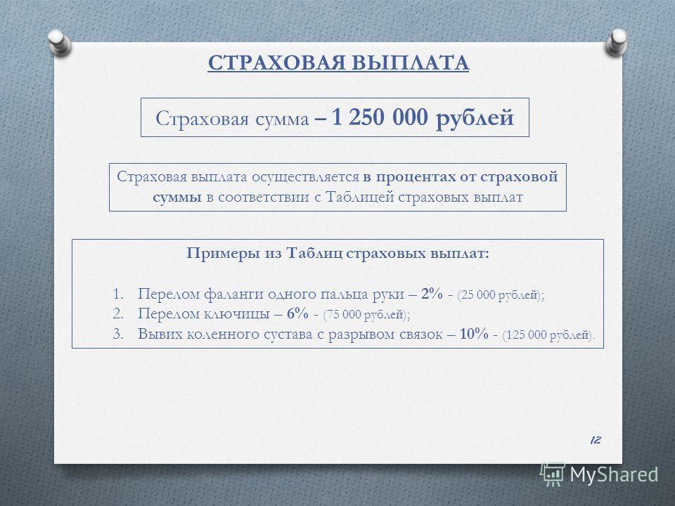 СТРАХОВАЯ ВЫПЛАТА 12 Страховая сумма – 1 250 000 рублей Страховая выплата осуществляется в процентах от страховой суммы в соответствии с Таблицей страховых выплат Примеры из Таблиц страховых выплат: 1. Перелом фаланги одного пальца руки – 2% - (25 00