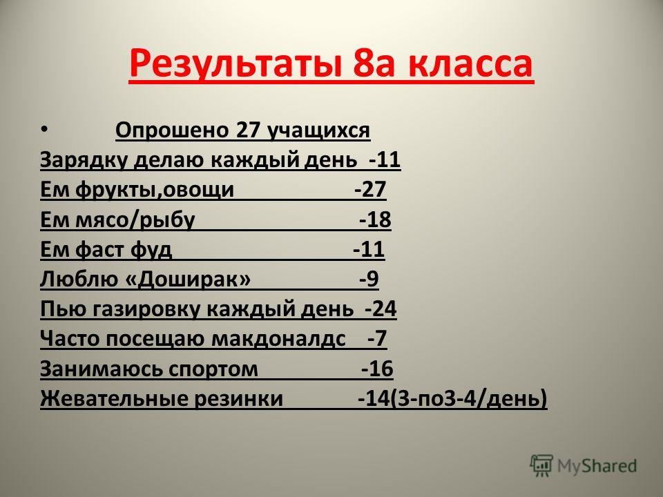 Результаты 8 а класса Опрошено 27 учащихся Зарядку делаю каждый день -11 Ем фрукты,овощи -27 Ем мясо/рыбу -18 Ем фаст фуд -11 Люблю «Доширак» -9 Пью газировку каждый день -24 Часто посещаю макдоналдс -7 Занимаюсь спортом -16 Жевательные резинки -14(3