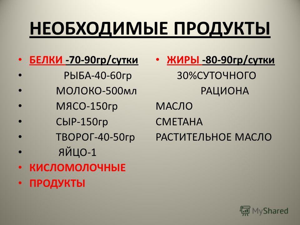 НЕОБХОДИМЫЕ ПРОДУКТЫ БЕЛКИ -70-90 гр/сутки РЫБА-40-60 гр МОЛОКО-500 мл МЯСО-150 гр СЫР-150 гр ТВОРОГ-40-50 гр ЯЙЦО-1 КИСЛОМОЛОЧНЫЕ ПРОДУКТЫ ЖИРЫ -80-90 гр/сутки 30%СУТОЧНОГО РАЦИОНА МАСЛО СМЕТАНА РАСТИТЕЛЬНОЕ МАСЛО