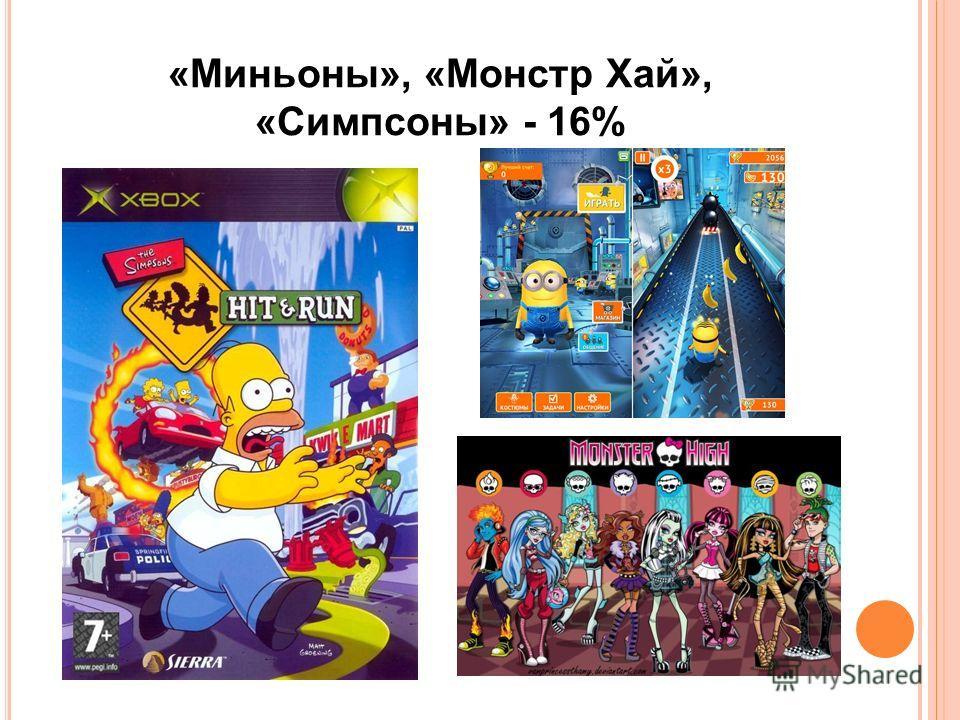 «Миньоны», «Монстр Хай», «Симпсоны» - 16%