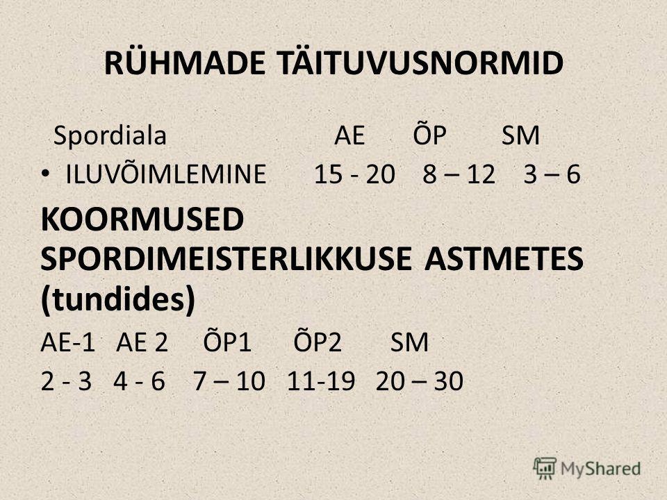 RÜHMADE TÄITUVUSNORMID Spordiala AE ÕP SM ILUVÕIMLEMINE 15 - 20 8 – 12 3 – 6 KOORMUSED SPORDIMEISTERLIKKUSE ASTMETES (tundides) AE-1 AE 2 ÕP1 ÕP2 SM 2 - 3 4 - 6 7 – 10 11-19 20 – 30