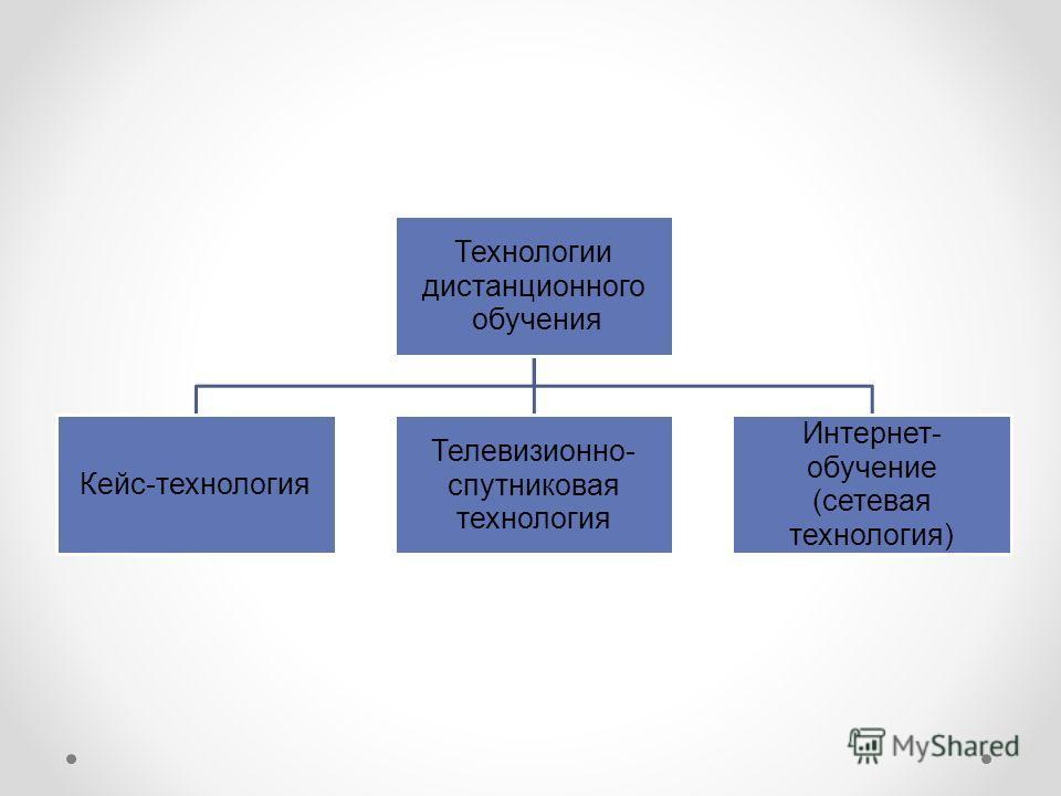 Технологии дистанционного обучения Кейс-технология Телевизионно- спутниковая технология Интернет- обучение (сетевая технология)