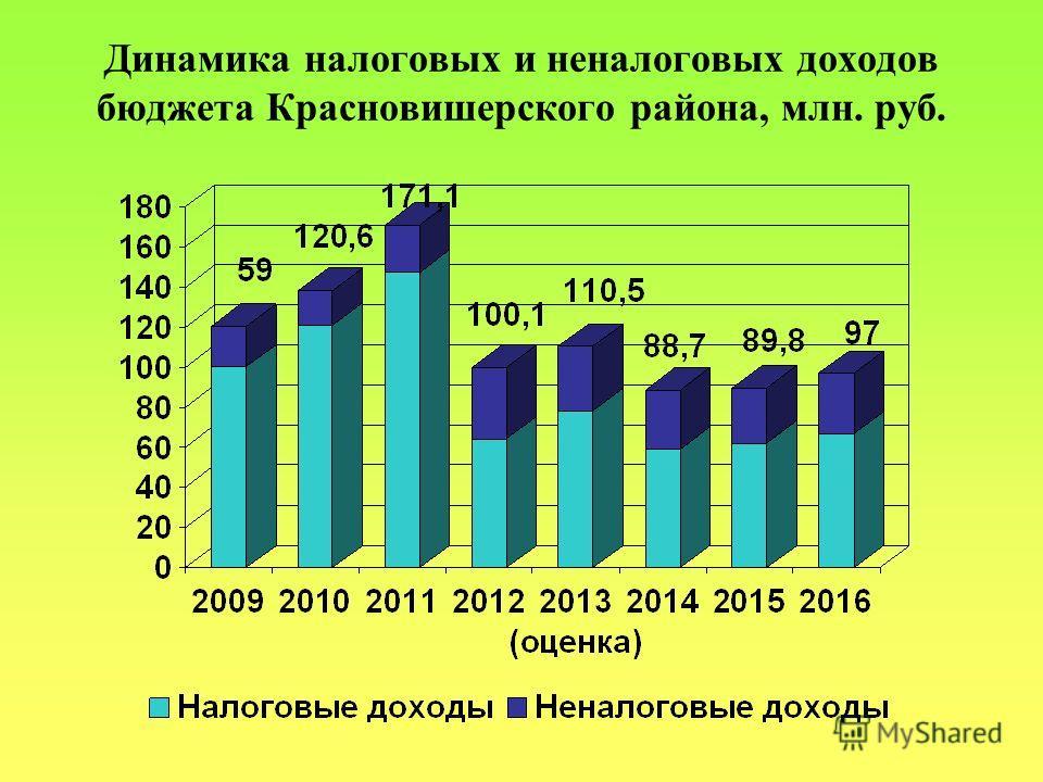 Динамика налоговых и неналоговых доходов бюджета Красновишерского района, млн. руб.