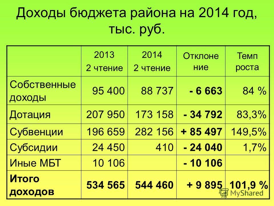 Доходы бюджета района на 2014 год, тыс. руб. 2013 2 чтение 2014 2 чтение Отклонение Темп роста Собственные доходы 95 40088 737- 6 66384 % Дотация 207 950173 158- 34 79283,3% Субвенции 196 659282 156+ 85 497149,5% Субсидии 24 450410- 24 0401,7% Иные М