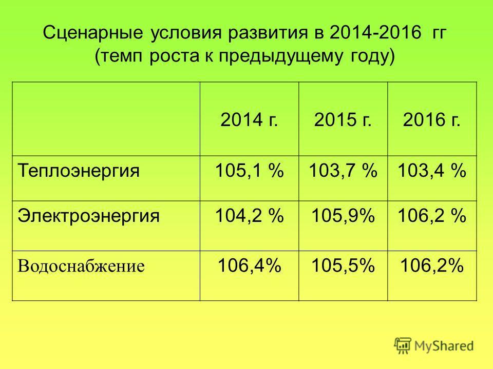 Сценарные условия развития в 2014-2016 гг (темп роста к предыдущему году) 2014 г.2015 г.2016 г. Теплоэнергия 105,1 %103,7 %103,4 % Электроэнергия 104,2 %105,9%106,2 % Водоснабжение 106,4%105,5%106,2%
