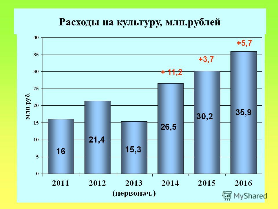 Расходы на культуру, млн.рублей + 11,2 +3,7 +5,7