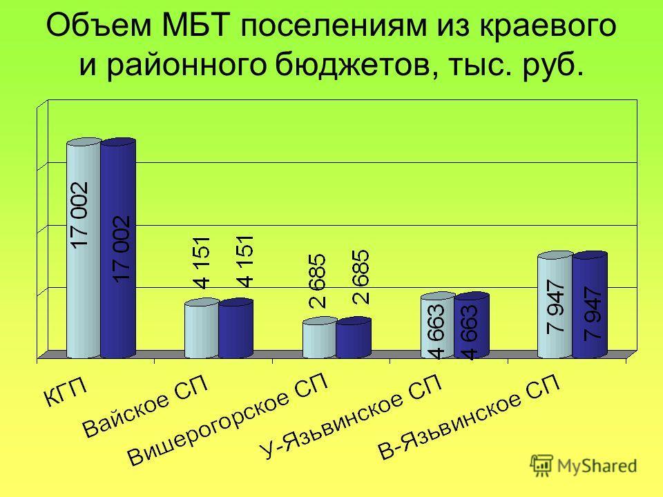 Объем МБТ поселениям из краевого и районного бюджетов, тыс. руб.