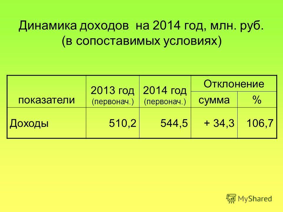 Динамика доходов на 2014 год, млн. руб. (в сопоставимых условиях) показатели 2013 год (первонач.) 2014 год (первонач.) Отклонение сумма% Доходы 510,2544,5+ 34,3106,7