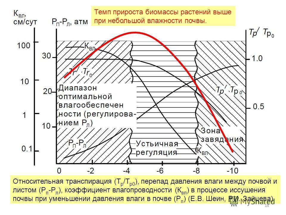 18 Относительная транспирация (Т р /Т р 0 ), перепад давления влаги между почвой и листом (Р п -Р л ), коэффициент влагопроводности (К вл ) в процессе иссушения почвы при уменьшении давления влаги в почве (Р п ) (Е.В. Шеин, Р.И. Зайцева) Темп прирост