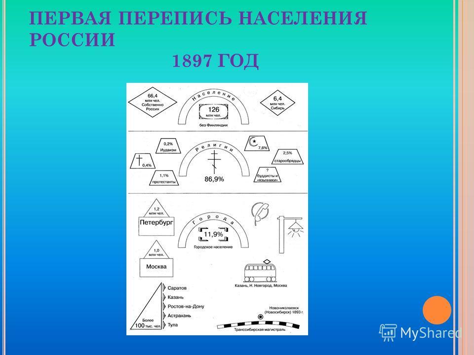 ПЕРВАЯ ПЕРЕПИСЬ НАСЕЛЕНИЯ РОССИИ 1897 ГОД