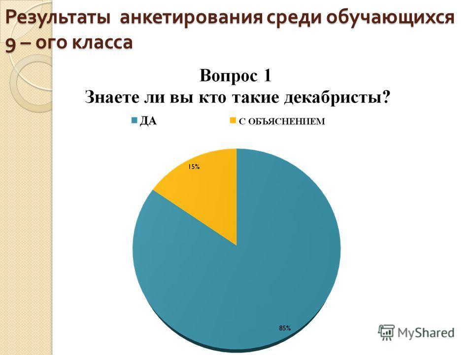 Результаты анкетирования среди обучающихся 9 – ого класса