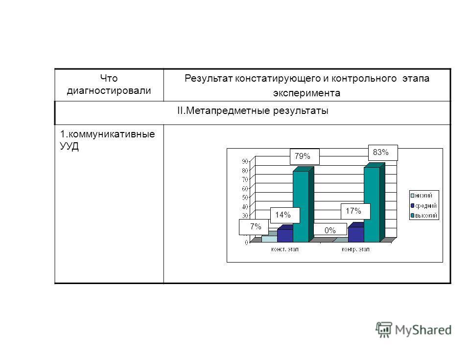 Что диагностировали Результат констатирующего и контрольного этапа эксперимента ΙΙ.Метапредметные результаты 1. коммуникативные УУД 83% 17% 0% 79% 14% 7%