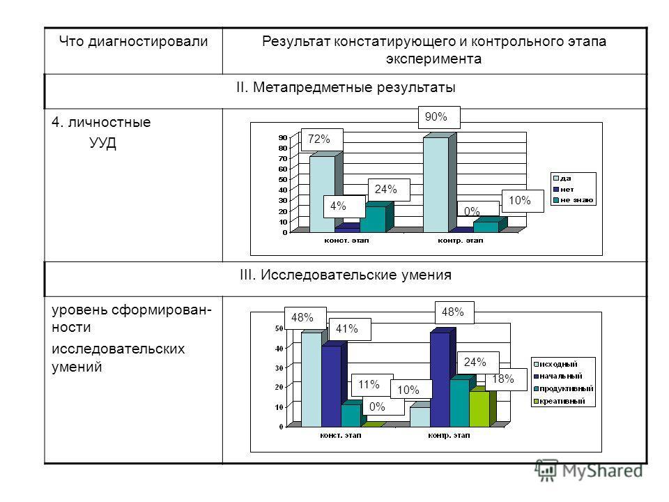 Что диагностировали Результат констатирующего и контрольного этапа эксперимента ΙΙ. Метапредметные результаты 4. личностные УУД ΙΙΙ. Исследовательские умения уровень сформированности исследовательских умений 10% 0% 90% 24% 4% 72% 18% 24% 48% 0% 11% 4
