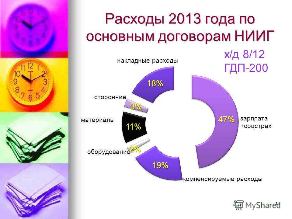 Расходы 2013 года по основным договорам НИИГ х/д 8/12 ГДП-200 15
