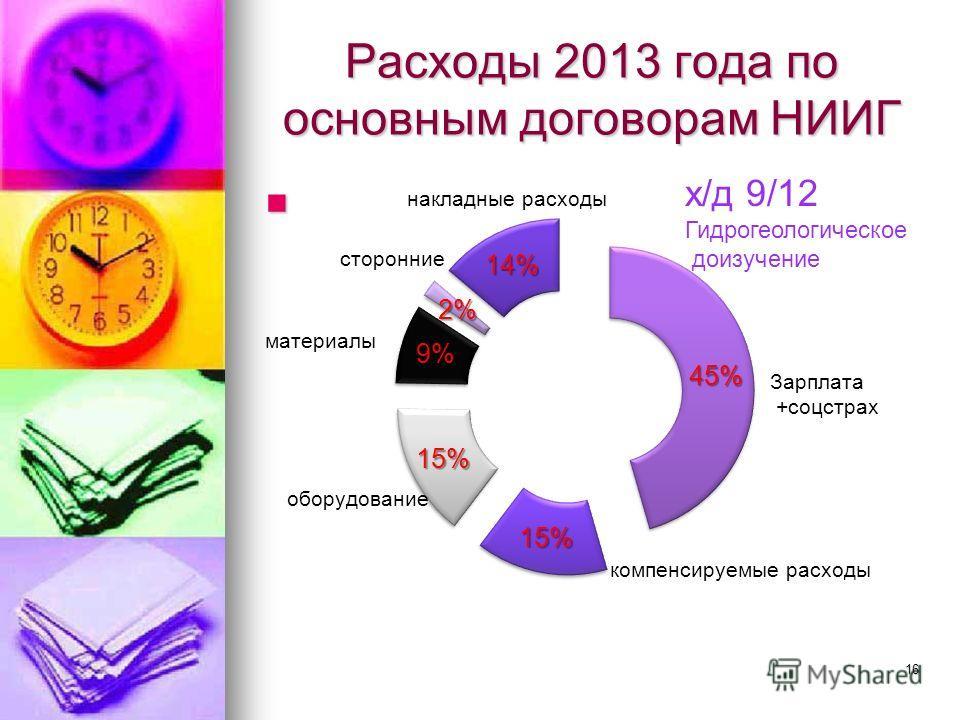 Расходы 2013 года по основным договорам НИИГ х/д 9/12 Гидрогеологическое доизучение 16