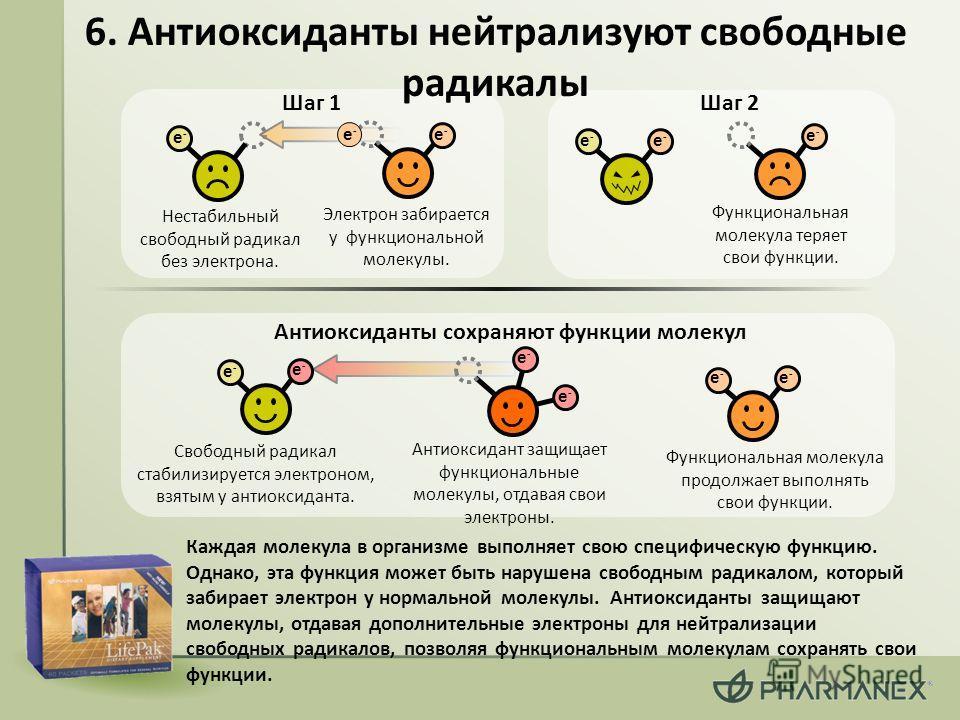 6. Антиоксиданты нейтрализуют свободные радикалы Каждая молекула в организме выполняет свою специфическую функцию. Однако, эта функция может быть нарушена свободным радикалом, который забирает электрон у нормальной молекулы. Антиоксиданты защищают мо