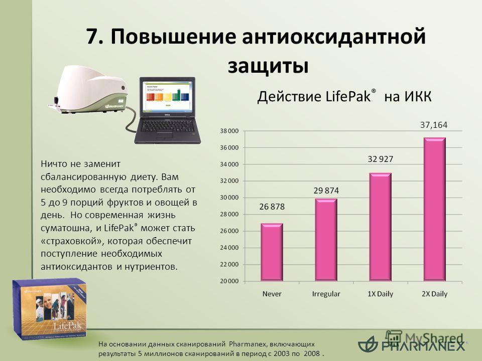 На основании данных сканирований Pharmanex, включающих результаты 5 миллионов сканирований в период с 2003 по 2008. Действие LifePak ® на ИКК 7. Повышение антиоксидантной защиты Ничто не заменит сбалансированную диету. Вам необходимо всегда потреблят