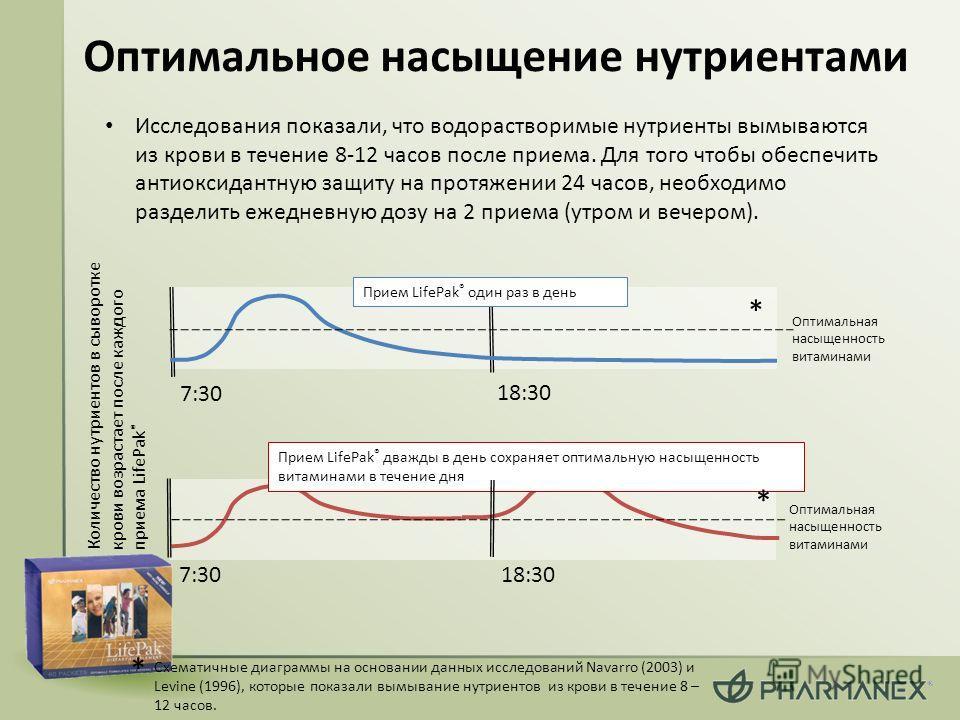 Оптимальное насыщение нутриентами Исследования показали, что водорастворимые нутриенты вымываются из крови в течение 8-12 часов после приема. Для того чтобы обеспечить антиоксидантную защиту на протяжении 24 часов, необходимо разделить ежедневную доз