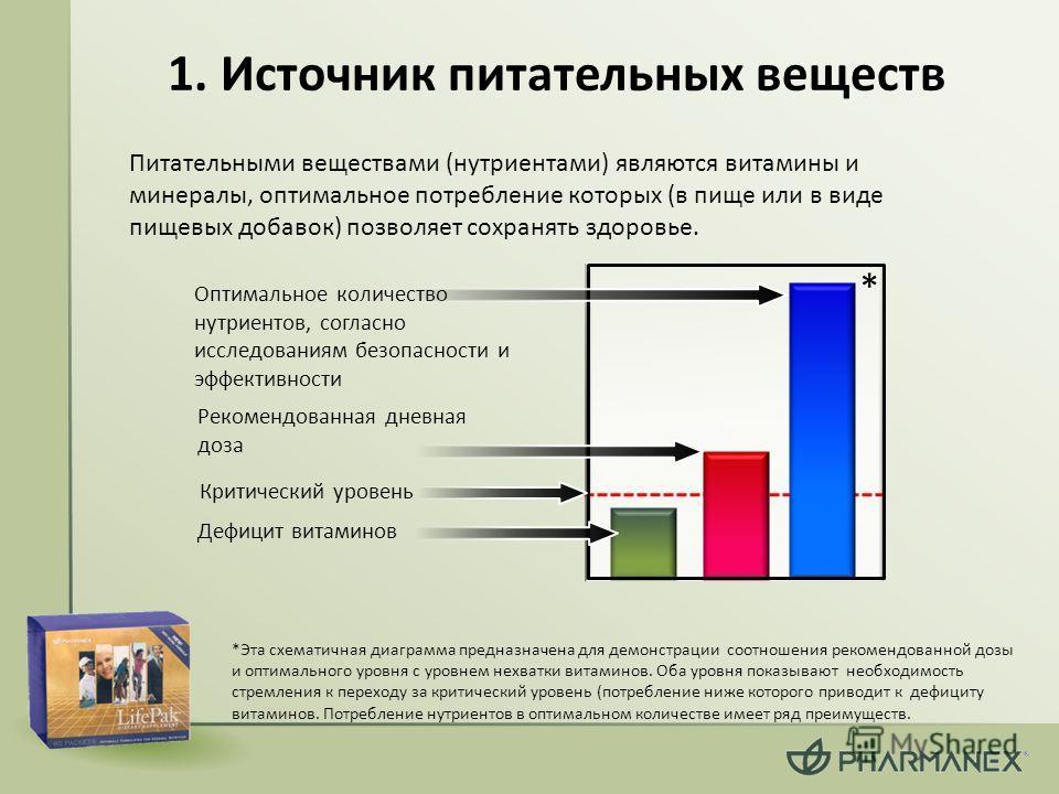 1. Источник питательных веществ Питательными веществами (нутриентами) являются витамины и минералы, оптимальное потребление которых (в пище или в виде пищевых добавок) позволяет сохранять здоровье. Дефицит витаминов Критический уровень Рекомендованна