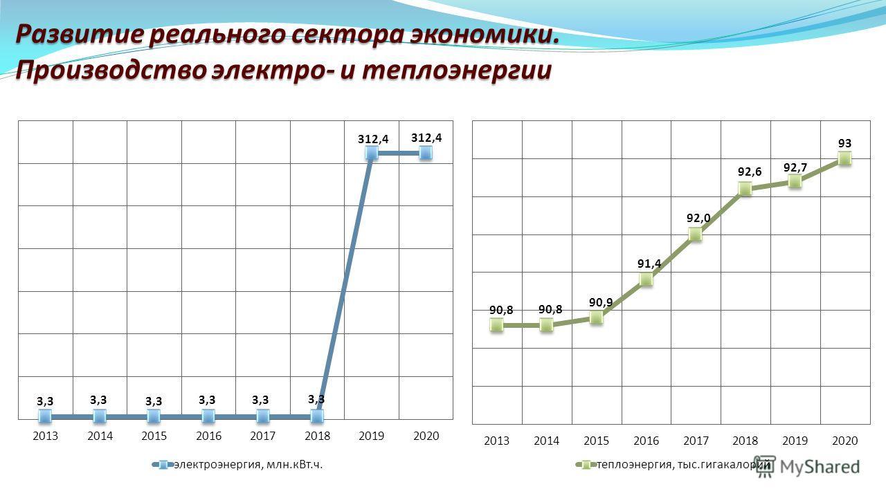 Развитие реального сектора экономики. Производство электро- и теплоэнергии