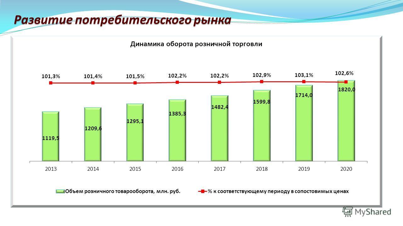 Развитие потребительского рынка