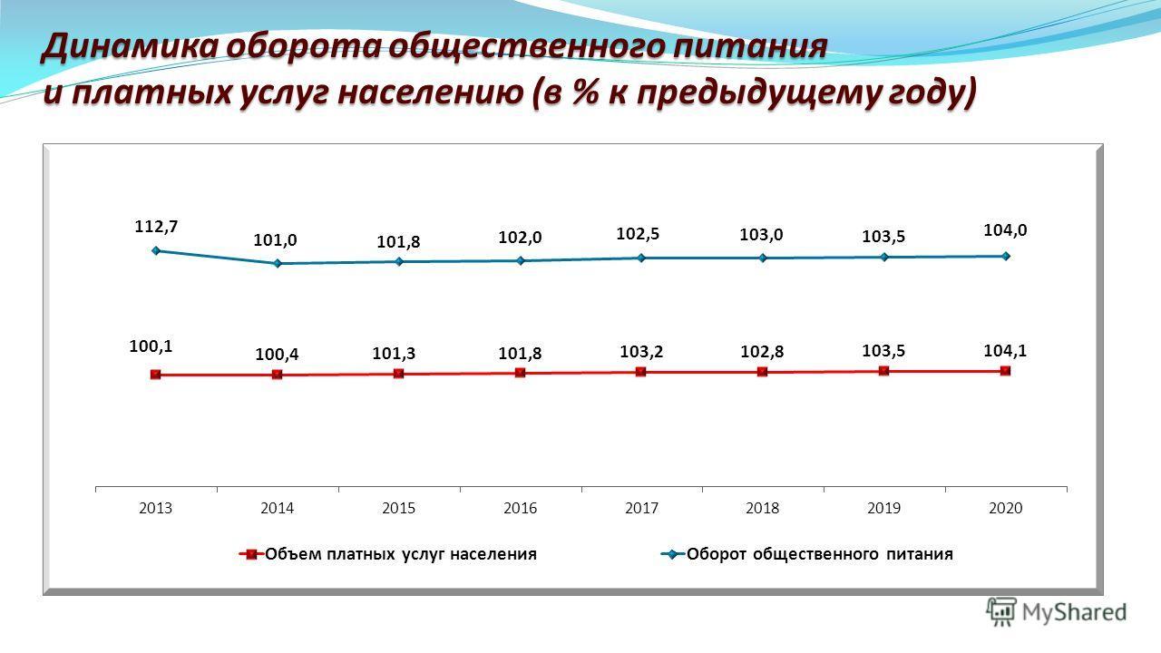 Динамика оборота общественного питания и платных услуг населению (в % к предыдущему году)
