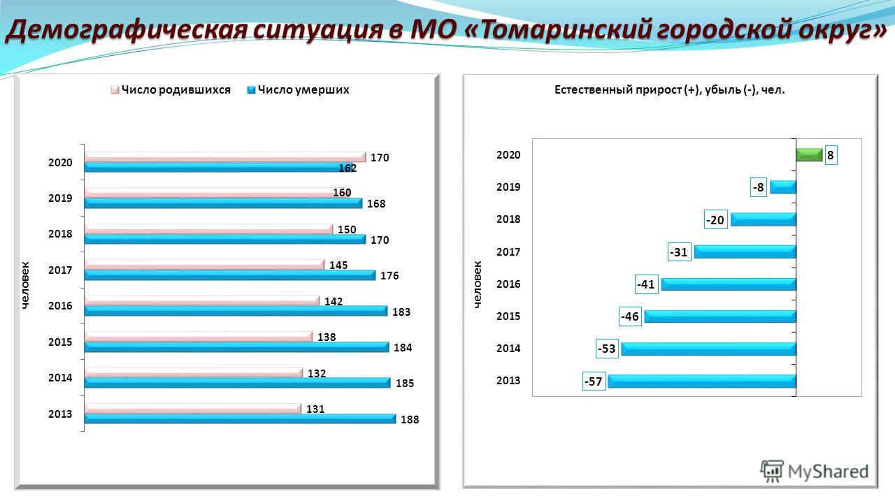 Демографическая ситуация в МО «Томаринский городской округ»