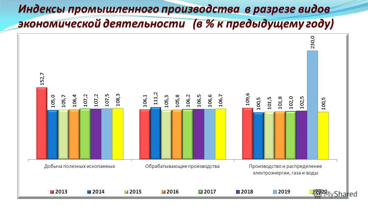 Индексы промышленного производства в разрезе видов экономической деятельности (в % к предыдущему году)