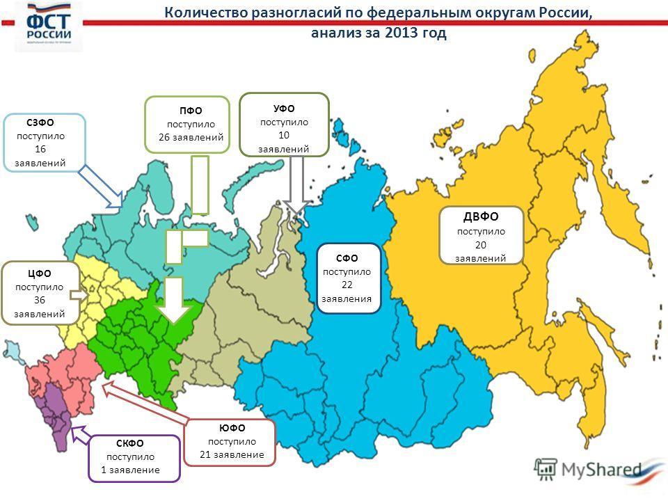 Количество разногласий по федеральным округам России, анализ за 2013 год ЦФО поступило 36 заявлений СЗФО поступило 16 заявлений УФО поступило 10 заявлений ПФО поступило 26 заявлений СФО поступило 22 заявления ДВФО поступило 20 заявлений ЮФО поступило