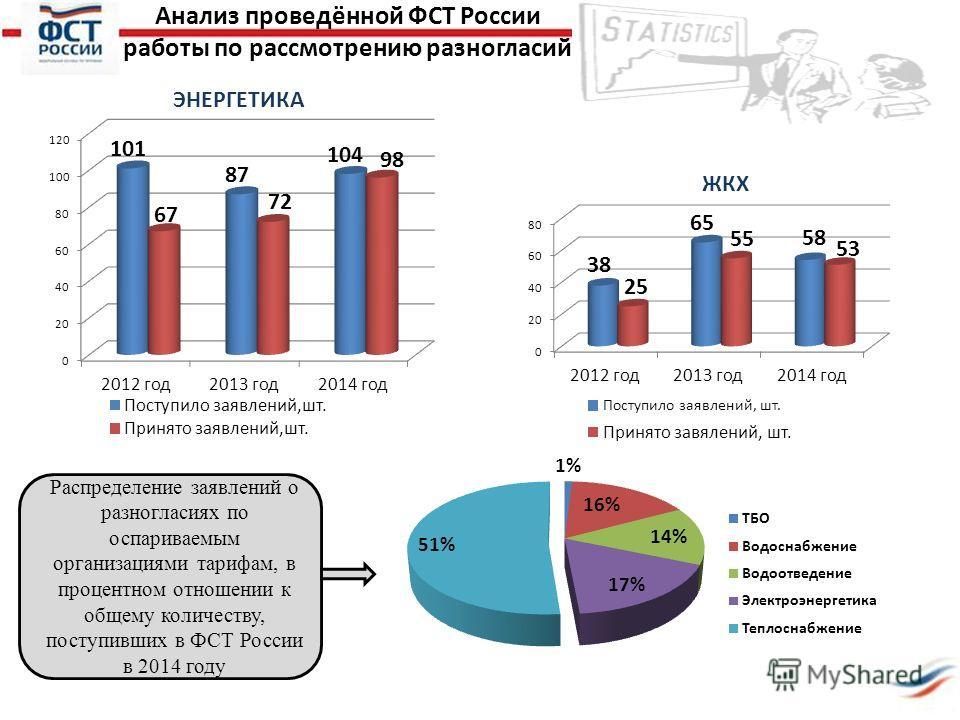 ЭНЕРГЕТИКА ЖКХ Распределение заявлений о разногласиях по оспариваемым организациями тарифам, в процентном отношении к общему количеству, поступивших в ФСТ России в 2014 году Анализ проведённой ФСТ России работы по рассмотрению разногласий