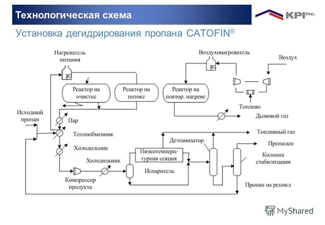 Установка дегидрирования пропана CATOFIN ® Технологическая схема