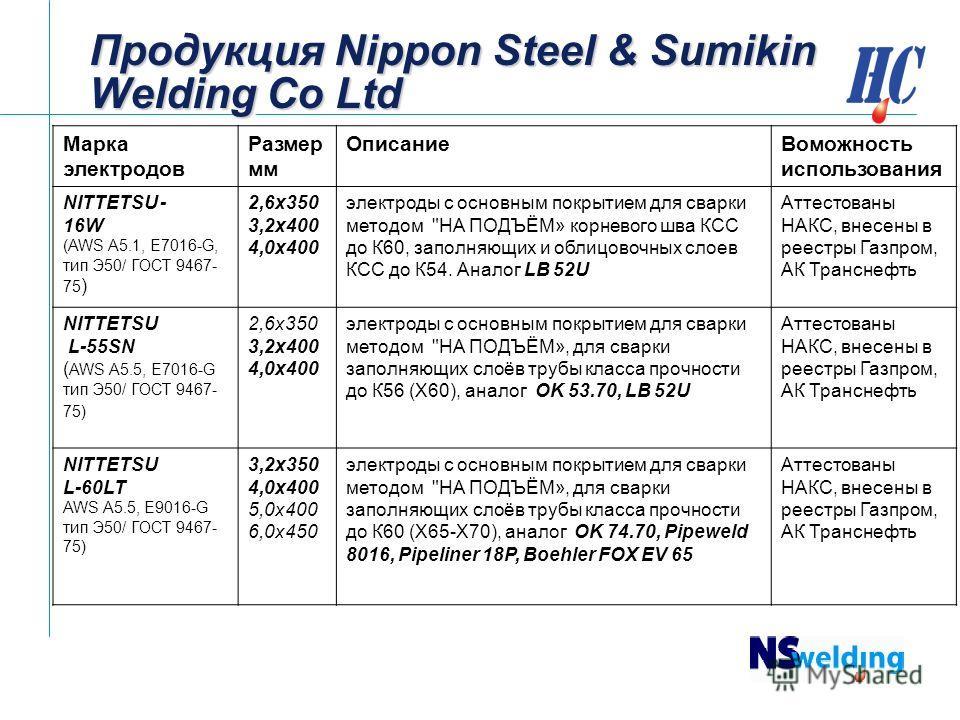 Продукция Nippon Steel & Sumikin Welding Co Ltd Марка электродов Размер мм Описание Воможность использования NITTETSU - 16W (AWS A5.1, E7016-G, тип Э50/ ГОСТ 9467- 75 ) 2,6 х 350 3,2 х 400 4,0 х 400 электроды с основным покрытием для сварки методом