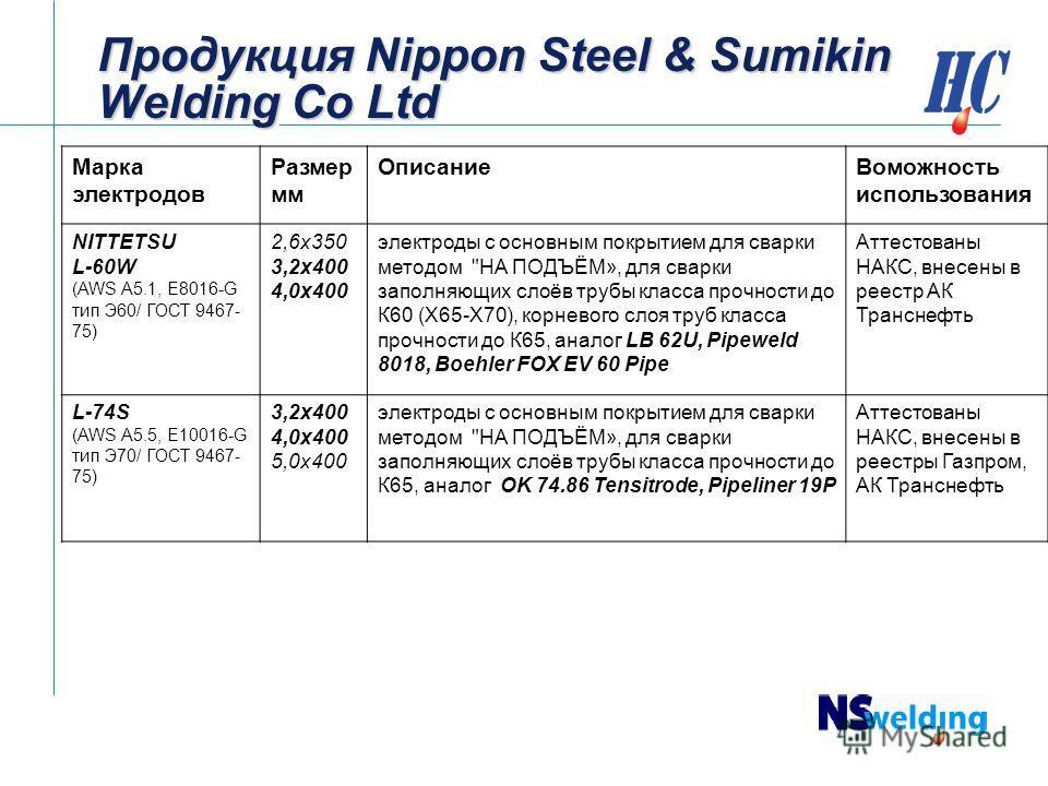 Продукция Nippon Steel & Sumikin Welding Co Ltd Марка электродов Размер мм Описание Воможность использования NITTETSU L-60W (AWS A5.1, E8016-G тип Э60/ ГОСТ 9467- 75) 2,6 х 350 3,2 х 400 4,0 х 400 электроды с основным покрытием для сварки методом