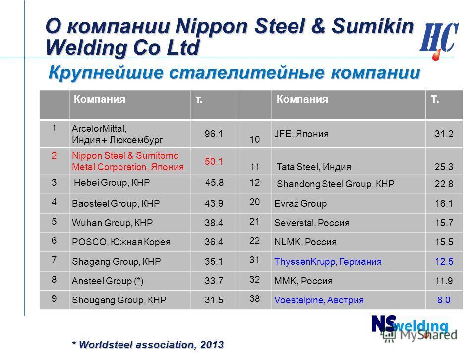 О компании Nippon Steel & Sumikin Welding Co Ltd Крупнейшие сталелитейные компании Компаният.КомпанияТ. 1 ArcelorMittal, Индия + Люксембург 96.1 10 JFE, Япония 31.2 2 Nippon Steel & Sumitomo Metal Corporation, Япония 50.1 11Tata Steel, Индия 25.3 3He