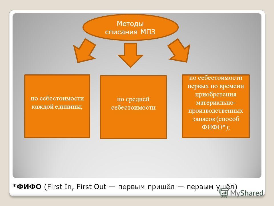 Методы списания МПЗ по себестоимости каждой единицы; по средней себестоимости по себестоимости первых по времени приобретения материально- производственных запасов (способ ФИФО*); *ФИФО (First In, First Out первым пришёл первым ушёл)