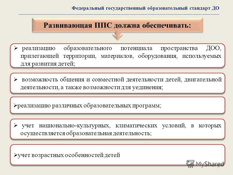 5 Федеральный государственный образовательный стандарт ДО --------------------------------------------------------------------------------------------------------------------------------------- Развивающая ППС должна обеспечивать: реализацию образова