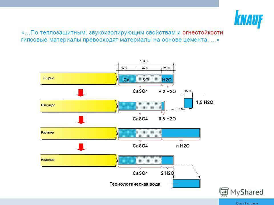 Омск 9 апреля 100 % 32 %47%21 % 15 % 1,5 H2O SO + 2 H2O CaSO40,5 H2O CaH2O n H2OCaSO4 Технологическая вода 2 H2O CaSO4 Сырьё Вяжущее Раствор Изделие «…По теплозащитным, звукоизолирующим свойствам и огнестойкости гипсовые материалы превосходят материа