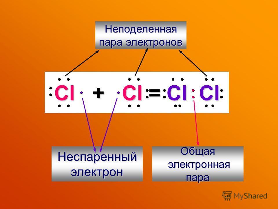 Cl + Cl = Cl Cl Неспаренныйэлектрон Общая электронная электронная пара Неподеленная пара электронов