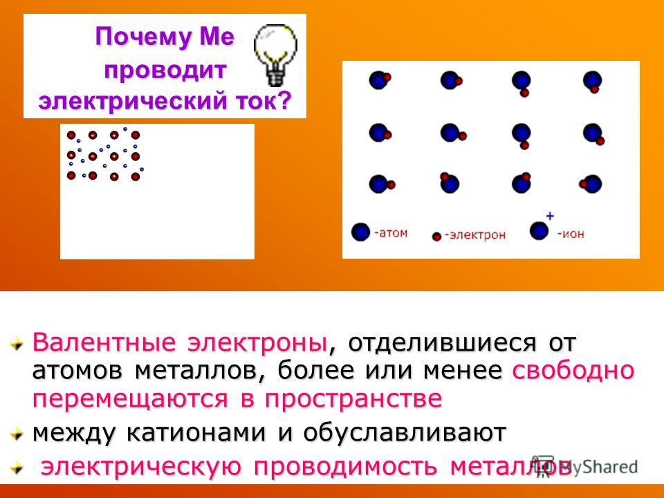 Почему Me проводит электрический ток? Валентные электроны, отделившиеся от атомов металлов, более или менее свободно перемещаются в пространстве между катионами и обуславливают электрическую проводимость металлов электрическую проводимость металлов