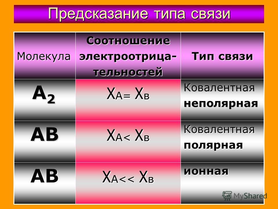 Предсказание типа связи Молекула Соотношениеэлектроотрица-тельностей Тип связи А 2 А 2 χ А= χ в Ковалентнаянеполярная АВ χА< χвχА< χвχА< χвχА< χв Ковалентнаяполярная АВ χ А