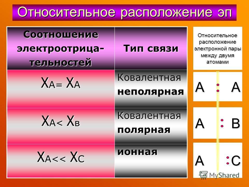 Относительное расположение эп Соотношениеэлектроотрица-тельностей Тип связи χ А= χ А Ковалентнаянеполярная χА< χвχА< χвχА< χвχА< χв Ковалентнаяполярная χ А