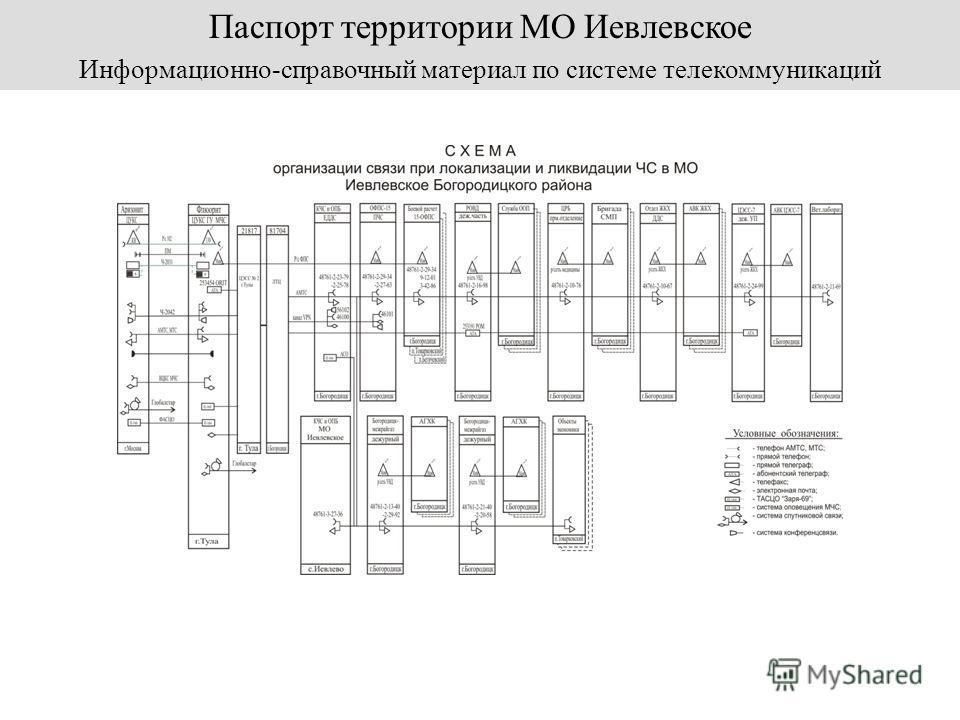 Паспорт территории МО Иевлевское Информационно-справочный материал по системе телекоммуникаций