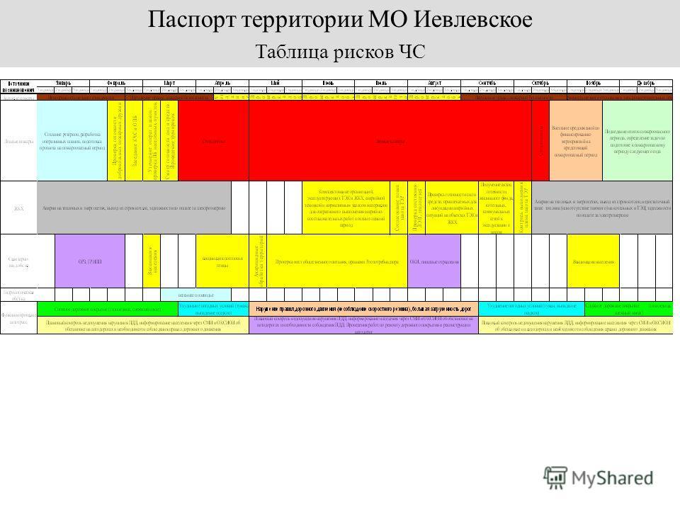 Таблица рисков ЧС Паспорт территории МО Иевлевское